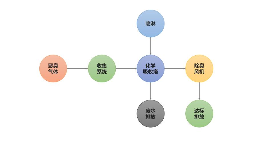 化学洗涤流程